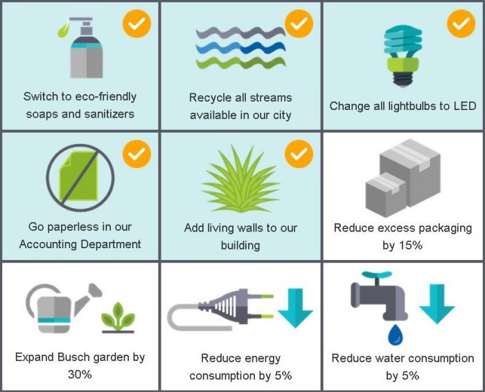 Sustainability at Busch Systems