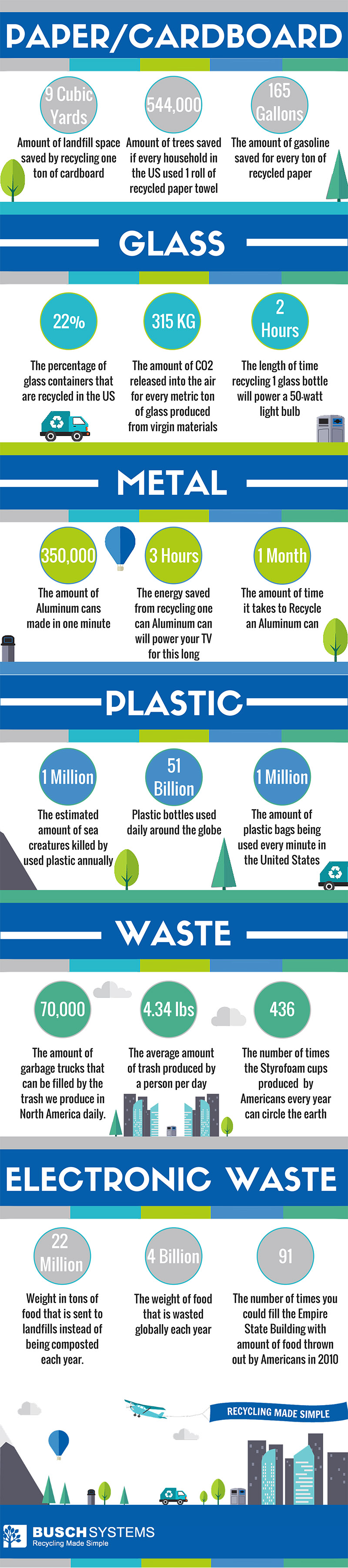 Recyc;ling by the Numbers