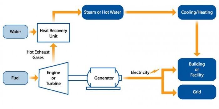 FS-CHP-basics_schematic1