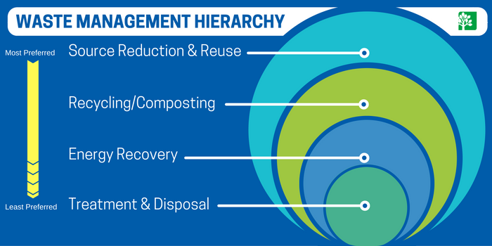 https://www.buschsystems.com/resource-center/images/uploads/library/waste-management-hierarchy-2.png