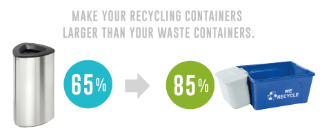 Office Recycling and Waste Bins | Busch Systems USA
